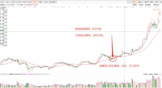 股票金叉代表什么意思 是股票交易的信号