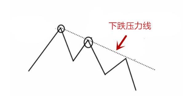 压力线是什么意思 有这两种形式