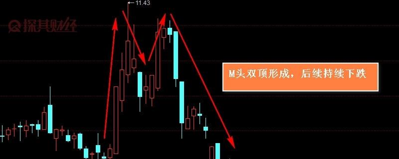 股票双底是什么意思 它意味着什么